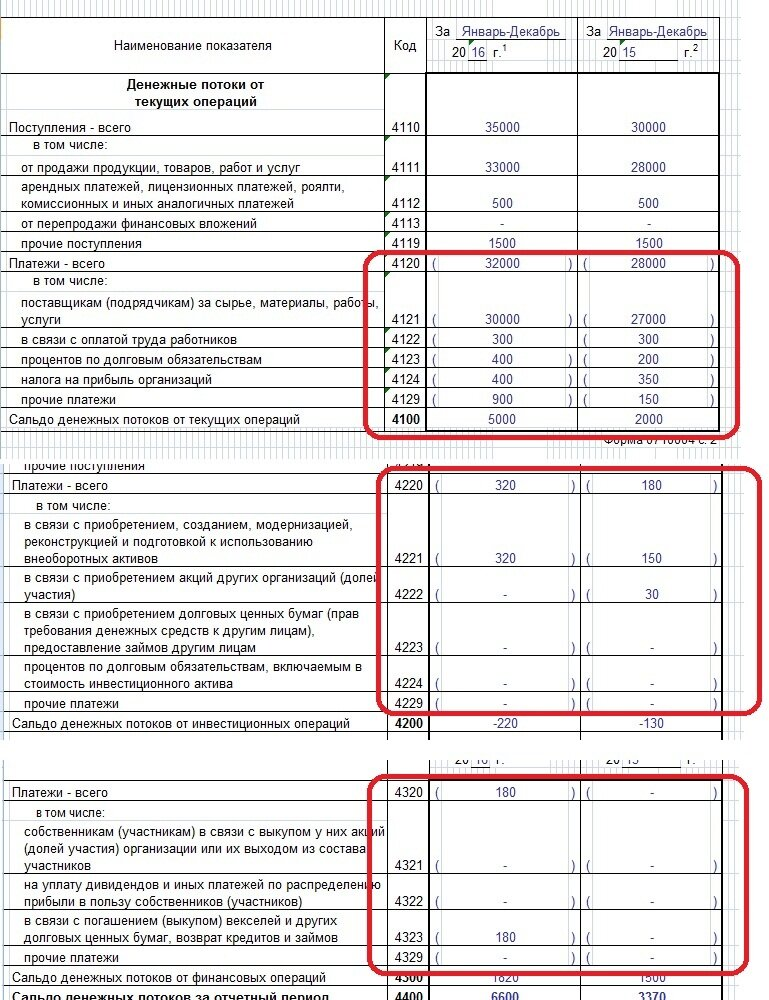 Инструкция по заполнению отчета по движению денежных средств